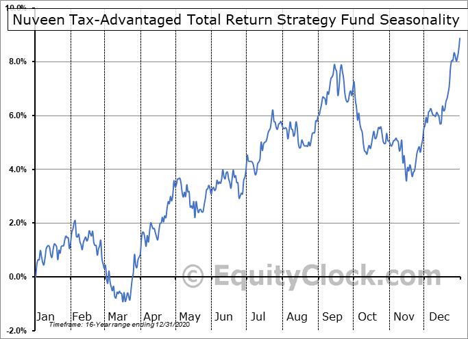 Nuveen Tax-Advantaged Total Return Strategy Fund (NYSE:JTA) Seasonal Chart