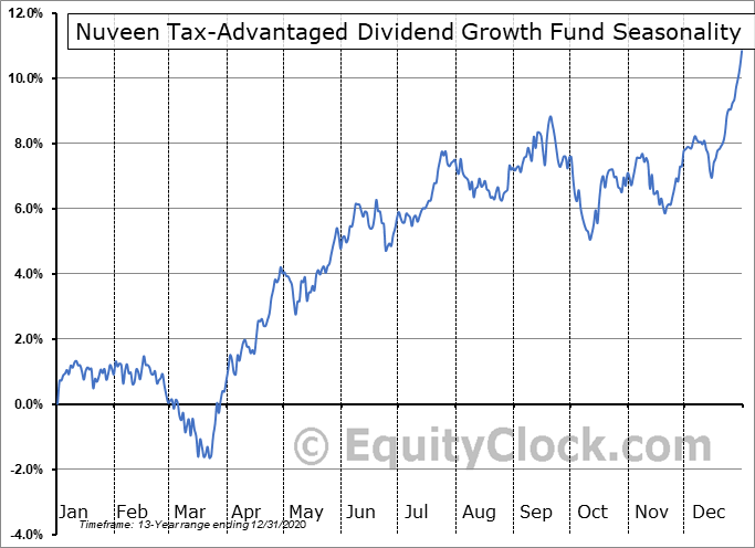 Nuveen Tax-Advantaged Dividend Growth Fund (NYSE:JTD) Seasonal Chart