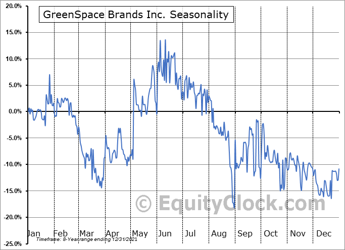 GreenSpace Brands Inc. (TSXV:JTR.V) Seasonal Chart