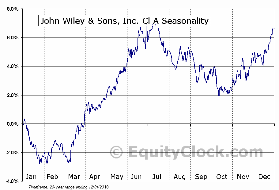 John Wiley & Sons, Inc. Cl A (NYSE:JW/A) Seasonal Chart