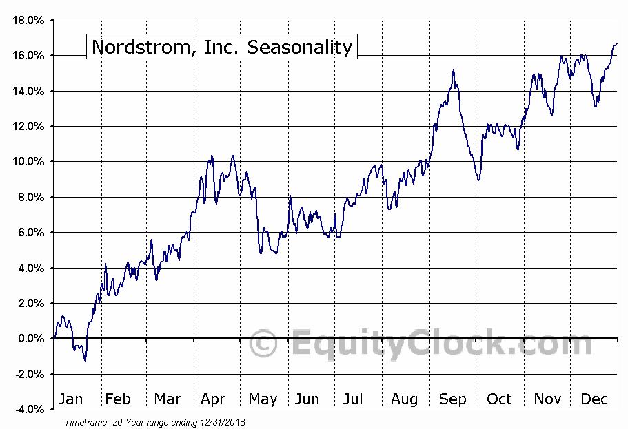 Nordstrom, Inc. (NYSE:JWN) Seasonal Chart