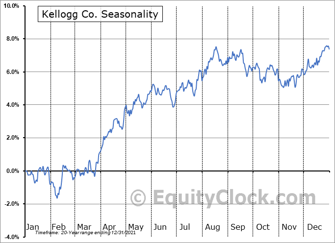 Kellogg Co. (NYSE:K) Seasonal Chart