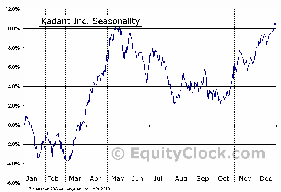 Kadant Inc. (NYSE:KAI) Seasonal Chart