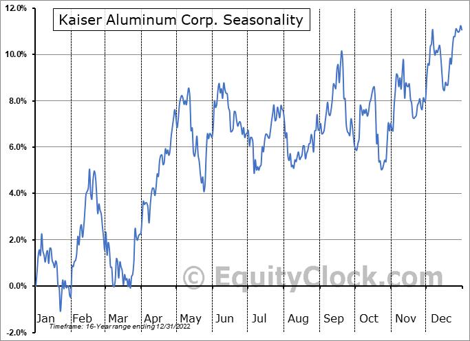 Kaiser Aluminum Corp. (NASD:KALU) Seasonal Chart