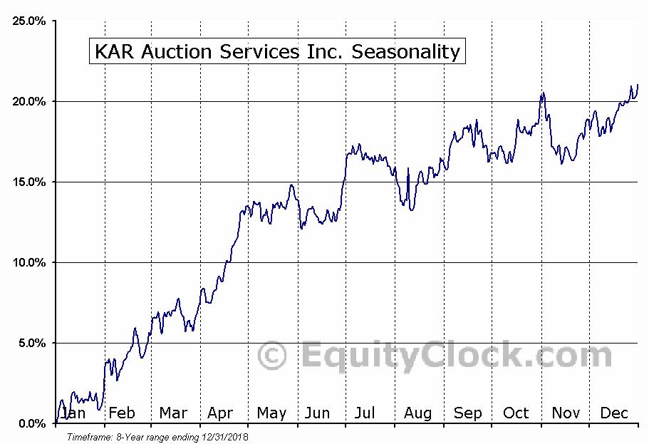 KAR Auction Services Inc. (NYSE:KAR) Seasonal Chart