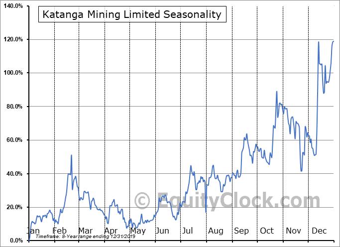 Katanga Mining Limited (OTCMKT:KATFF) Seasonal Chart