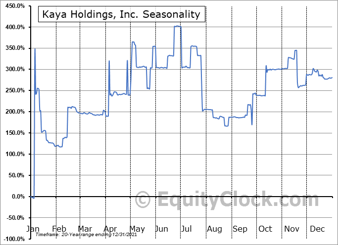 Kaya Holdings, Inc. (OTCMKT:KAYS) Seasonal Chart