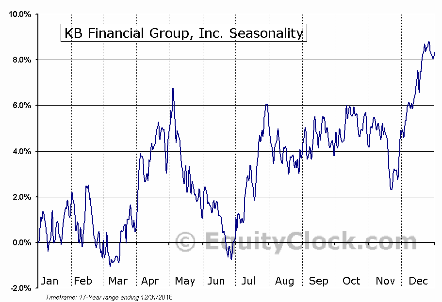 KB Financial Group, Inc. (NYSE:KB) Seasonal Chart
