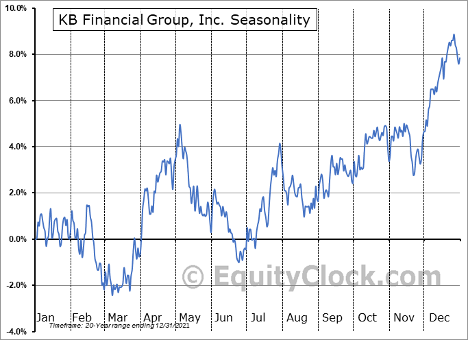 KB Financial Group, Inc. (NYSE:KB) Seasonal Chart
