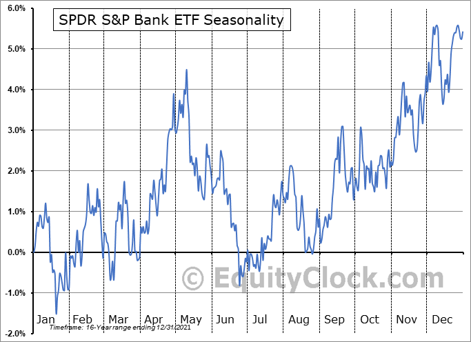 SPDR S&P Bank ETF (NYSE:KBE) Seasonal Chart