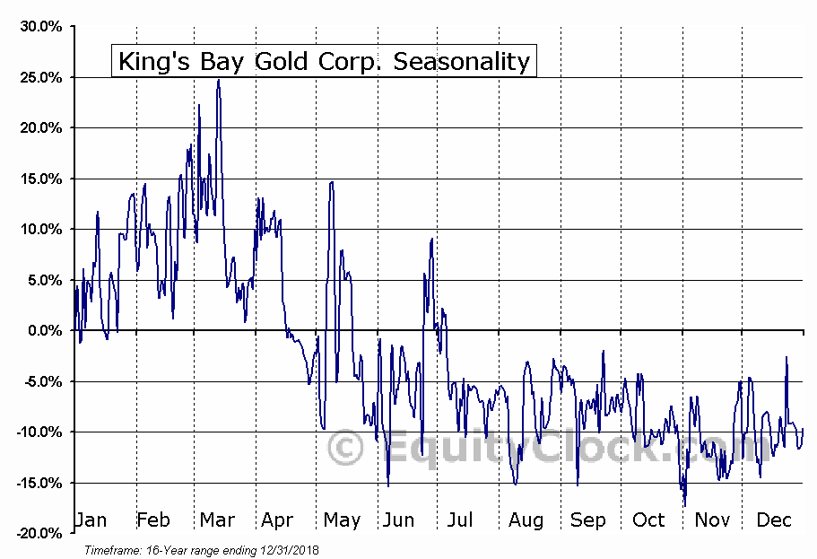 King's Bay Gold Corp. (TSXV:KBG) Seasonal Chart
