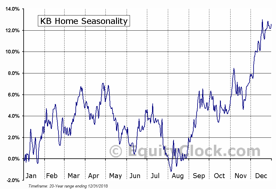 KB Home  (NYSE:KBH) Seasonal Chart
