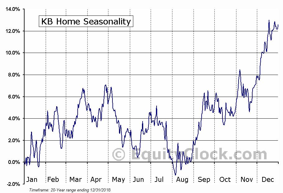 KB Home (NYSE:KBH) Seasonal Chart