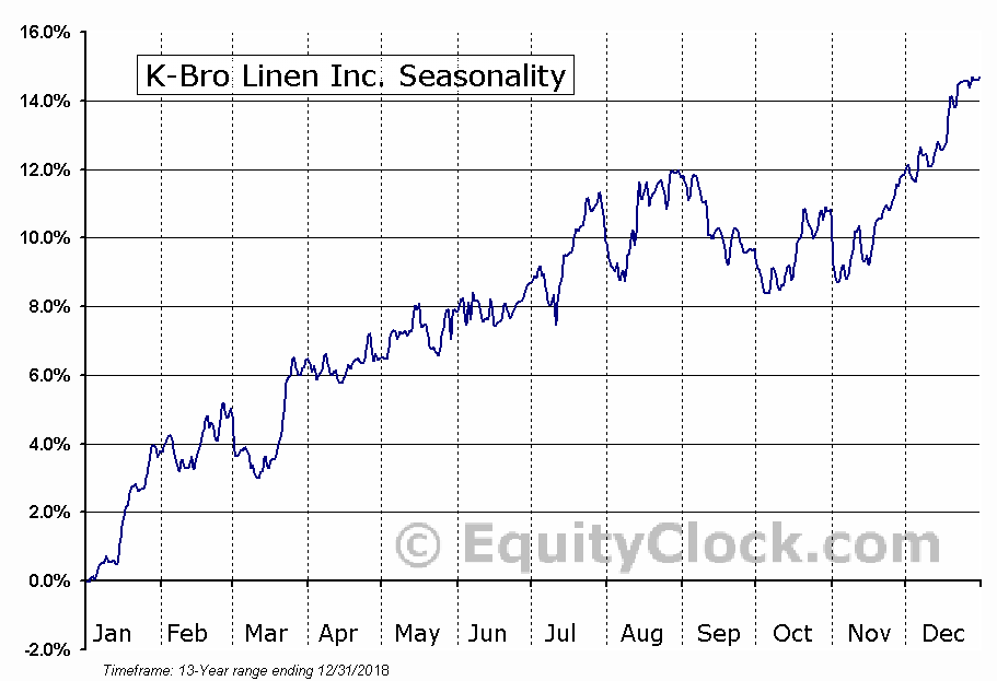 K-Bro Linen Inc. (TSE:KBL.TO) Seasonal Chart
