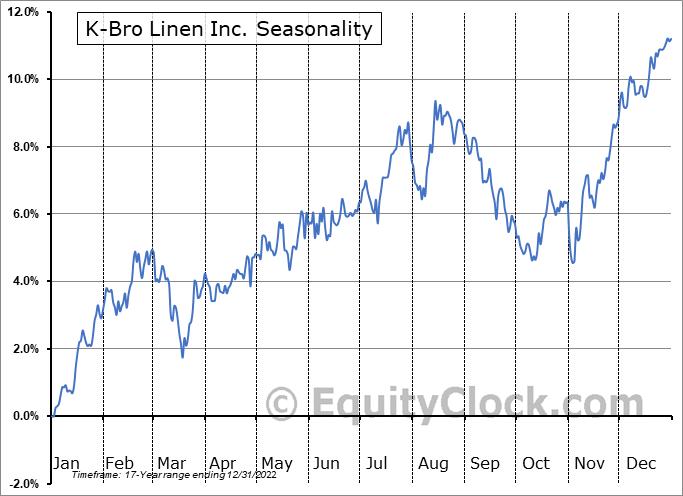 K-Bro Linen Inc. (TSE:KBL.TO) Seasonal Chart
