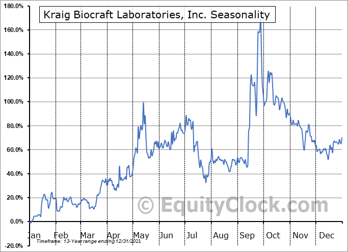 Kraig Biocraft Laboratories, Inc. (OTCMKT:KBLB) Seasonal Chart