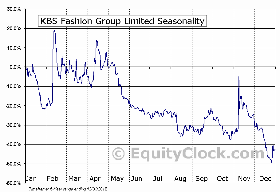 KBS Fashion Group Limited (NASD:KBSF) Seasonal Chart