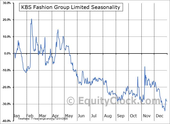 KBS Fashion Group Limited (NASD:KBSF) Seasonal Chart