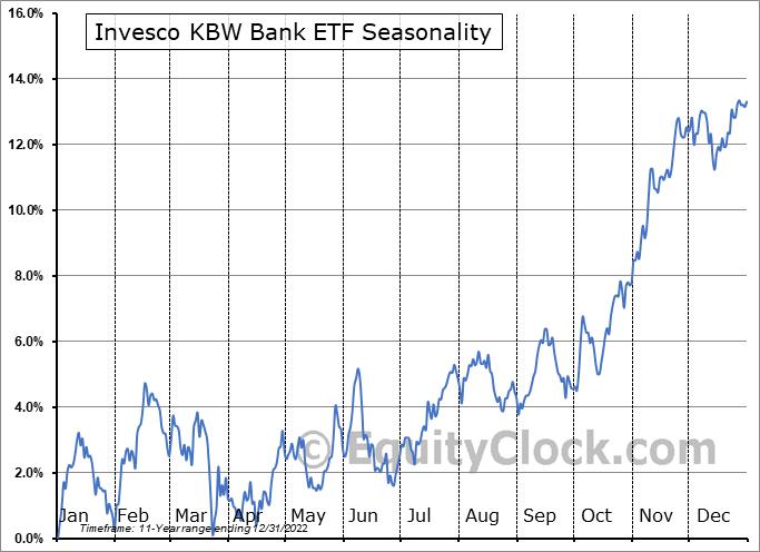 Invesco KBW Bank ETF (NASD:KBWB) Seasonal Chart
