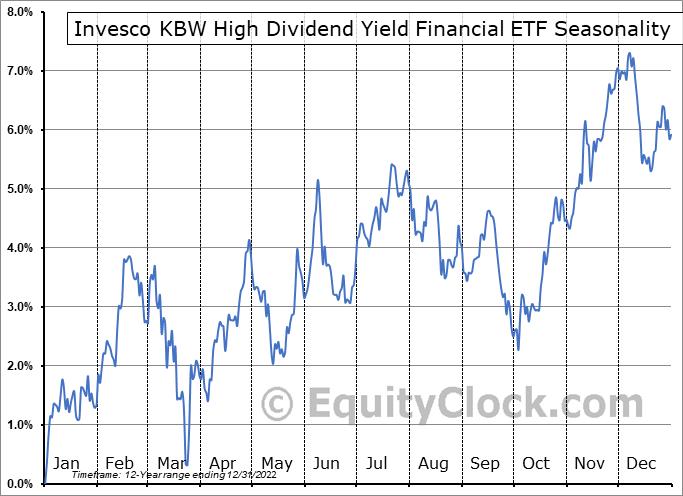 Invesco KBW High Dividend Yield Financial ETF (NASD:KBWD) Seasonal Chart