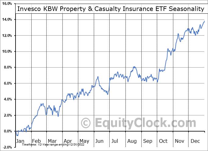 Invesco KBW Property & Casualty Insurance ETF (NASD:KBWP) Seasonal Chart