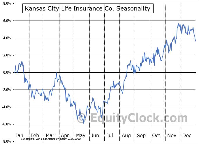 Kansas City Life Insurance Co. (OTCMKT:KCLI) Seasonal Chart