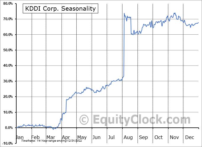 KDDI Corp. (OTCMKT:KDDIY) Seasonal Chart