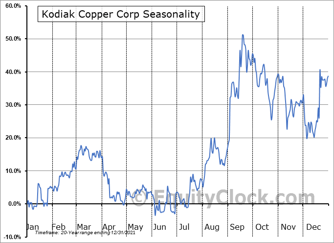 Kodiak Copper Corp (TSXV:KDK.V) Seasonal Chart