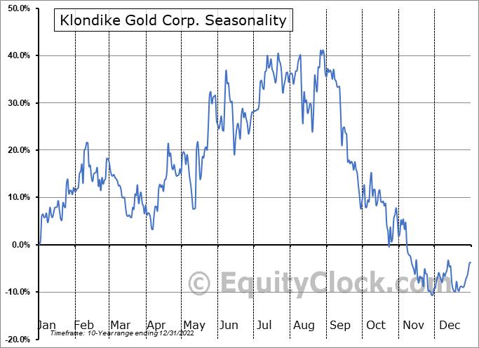 Klondike Gold Corp. (OTCMKT:KDKGF) Seasonal Chart