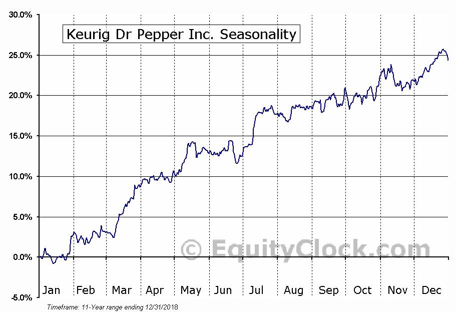 Keurig Dr Pepper Inc. (NYSE:KDP) Seasonal Chart