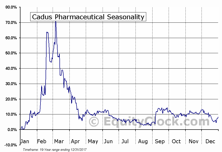 Cadus Pharmaceutical (OTCMKT:KDUS) Seasonal Chart