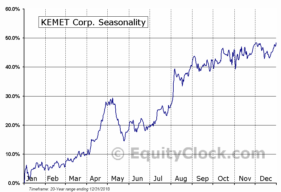 KEMET Corporation (NYSE:KEM) Seasonal Chart