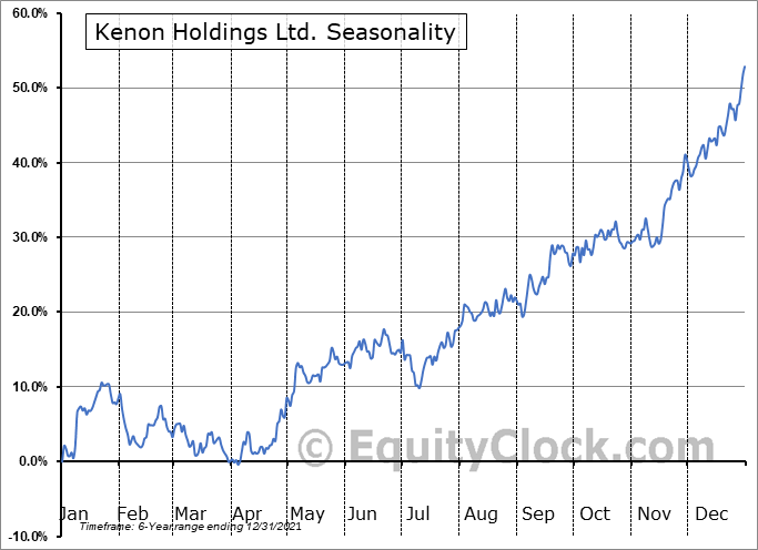 Kenon Holdings Ltd. (NYSE:KEN) Seasonal Chart