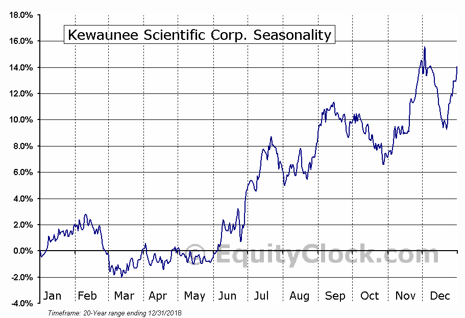 Kewaunee Scientific Corp. (NASD:KEQU) Seasonal Chart