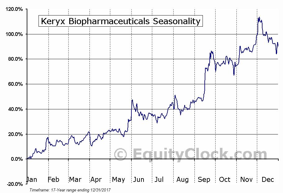 Keryx Biopharmaceuticals (NASD:KERX) Seasonal Chart
