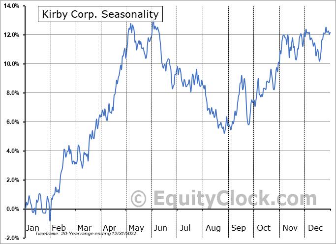 Kirby Corp. (NYSE:KEX) Seasonal Chart