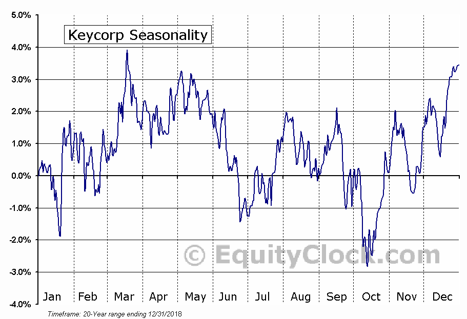 KeyCorp  (NYSE:KEY) Seasonal Chart