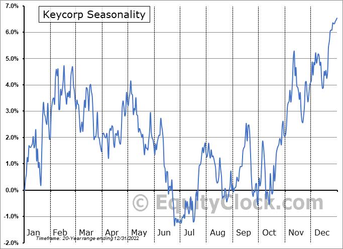 Keycorp (NYSE:KEY) Seasonal Chart