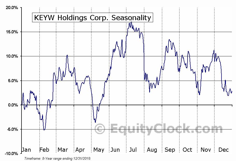 KEYW Holdings Corp. (NASD:KEYW) Seasonal Chart