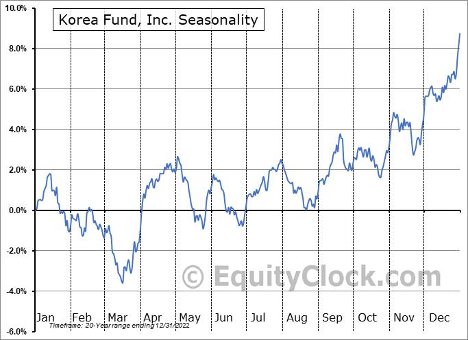 Korea Fund, Inc. (NYSE:KF) Seasonal Chart