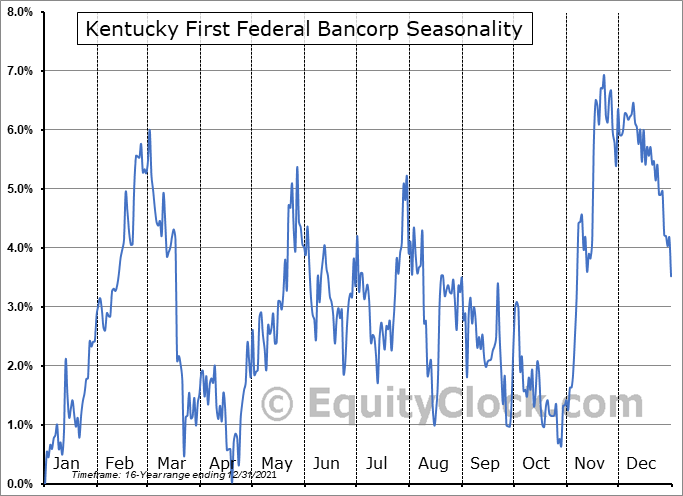 Kentucky First Federal Bancorp (NASD:KFFB) Seasonal Chart