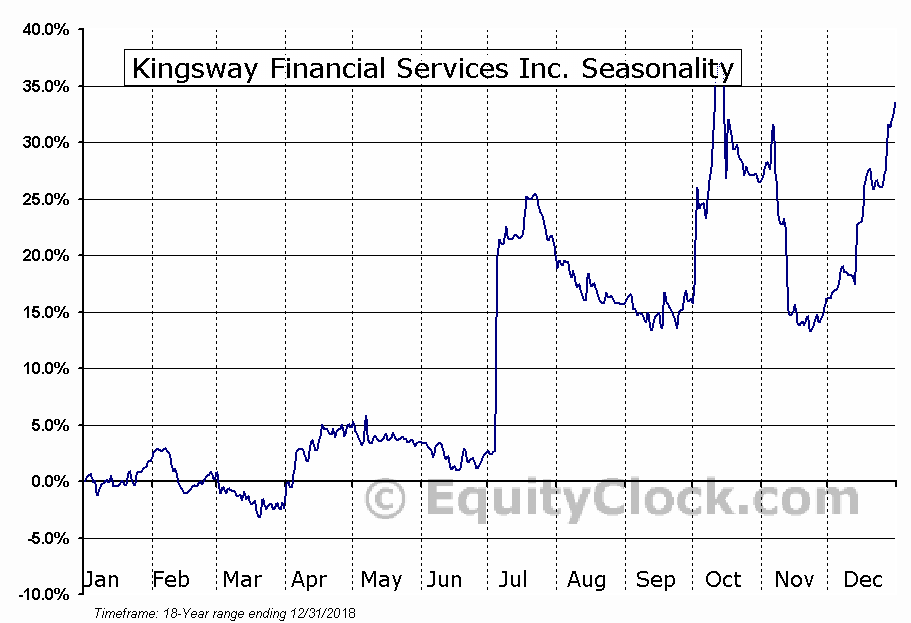 Kingsway Financial Services Inc. (NYSE:KFS) Seasonal Chart