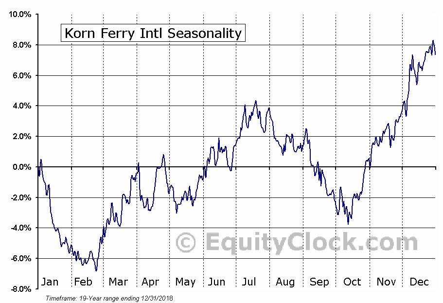 Korn Ferry Intl (NYSE:KFY) Seasonal Chart