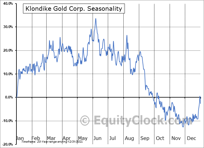 Klondike Gold Corp. (TSXV:KG.V) Seasonal Chart