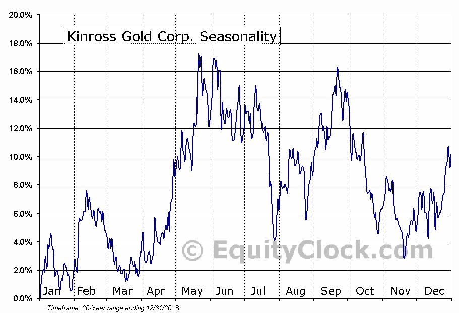 Kinross Gold Corp. (NYSE:KGC) Seasonal Chart