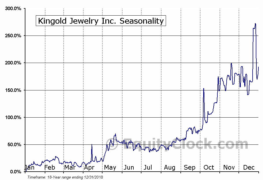 Kingold Jewelry Inc. (NASD:KGJI) Seasonal Chart