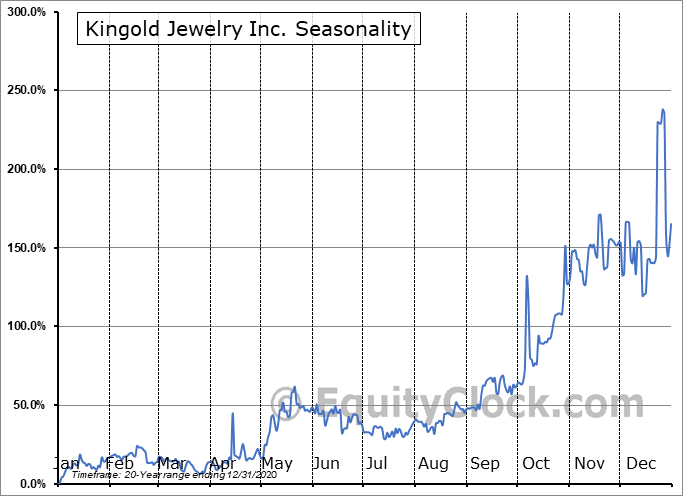 Kingold Jewelry Inc. (OTCMKT:KGJI) Seasonal Chart