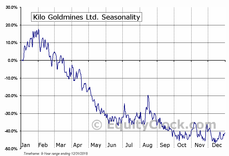 Kilo Goldmines Ltd. (TSXV:KGL.V) Seasonal Chart
