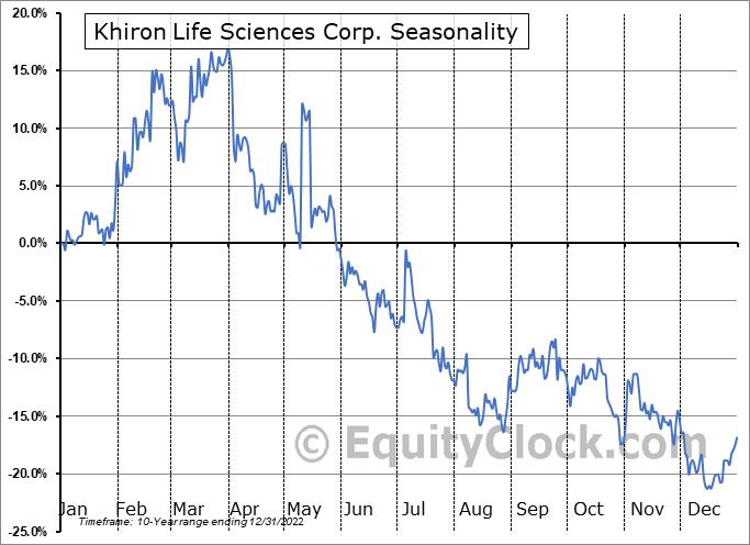 Khiron Life Sciences Corp. (TSXV:KHRN.V) Seasonal Chart