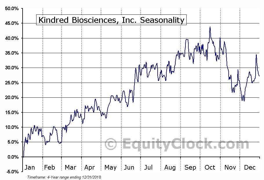 Kindred Biosciences, Inc. (NASD:KIN) Seasonal Chart